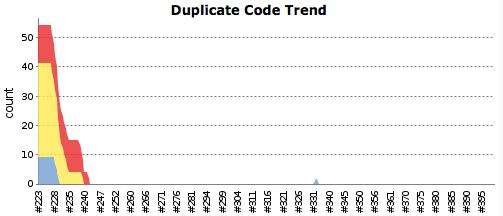 Dolphin U duplicate code trend